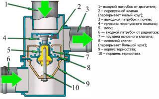 Ваз 2107 замена термостата