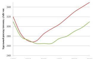 Большой расход топлива дэу нексия